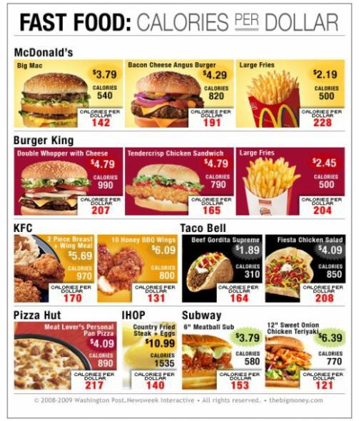 Peran Junk Food Terhadap Obesitas